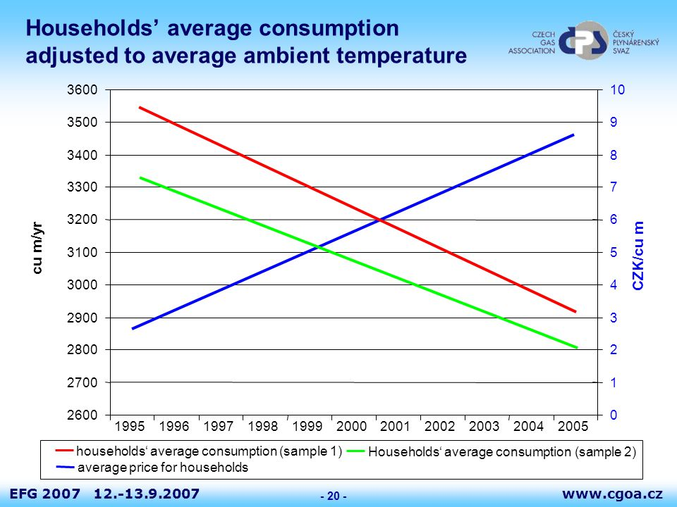 www.cgoa.czEFG 2007 12.-13.9.2007 - 20 - Households' average consumption adjusted to average ambient temperature 2600 2700 2800 2900 3000 3100 3200 3300 3400 3500 3600 19951996199719981999200020012002200320042005 cu m/yr 0 1 2 3 4 5 6 7 8 9 10 CZK/cu m households' average consumption (sample 1) Households' average consumption (sample 2) average price for households