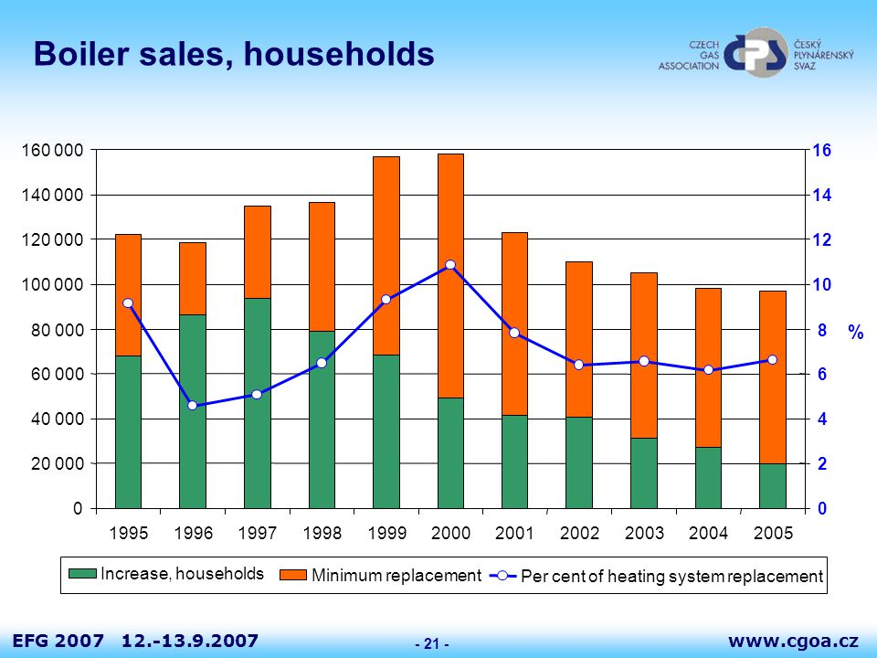 www.cgoa.czEFG 2007 12.-13.9.2007 - 21 - Boiler sales, households 0 20 000 40 000 60 000 80 000 100 000 120 000 140 000 160 000 19951996199719981999200020012002200320042005 0 2 4 6 8 10 12 14 16 Increase, households Minimum replacement Per cent of heating system replacement %