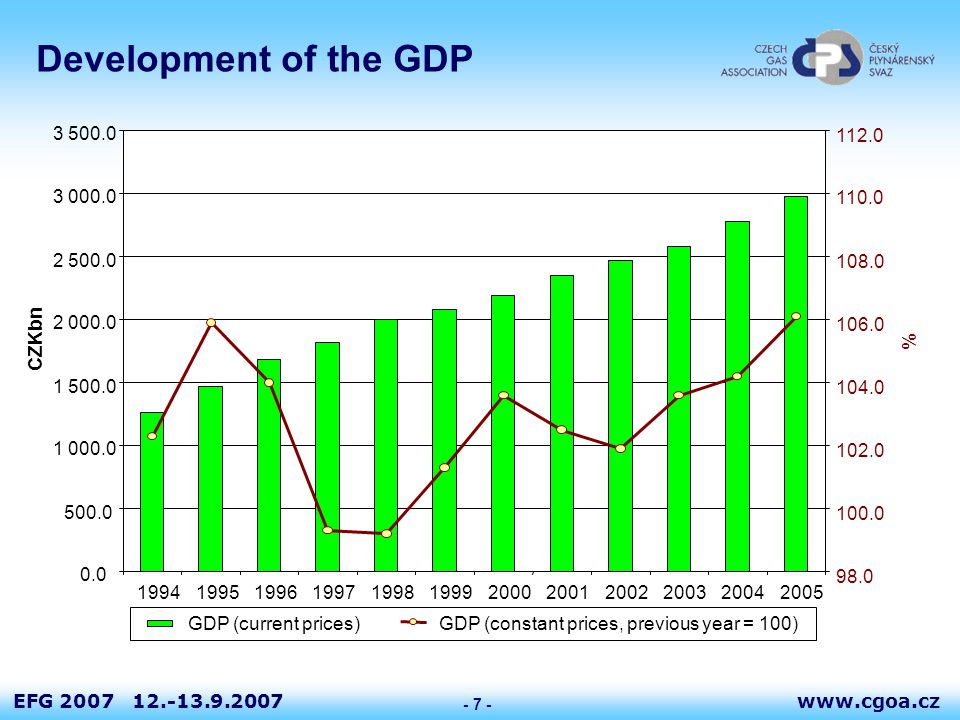 www.cgoa.czEFG 2007 12.-13.9.2007 - 7 - Development of the GDP 0.0 500.0 1 000.0 1 500.0 2 000.0 2 500.0 3 000.0 3 500.0 199419951996199719981999200020012002200320042005 CZKbn 98.0 100.0 102.0 104.0 106.0 108.0 110.0 112.0 % GDP (current prices)GDP (constant prices, previous year = 100)