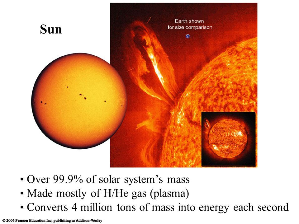 Over 99.9% of solar system's mass Made mostly of H/He gas (plasma) Converts 4 million tons of mass into energy each second Sun