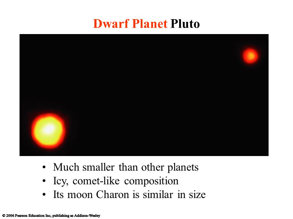 Dwarf Planet Pluto Much smaller than other planets Icy, comet-like composition Its moon Charon is similar in size