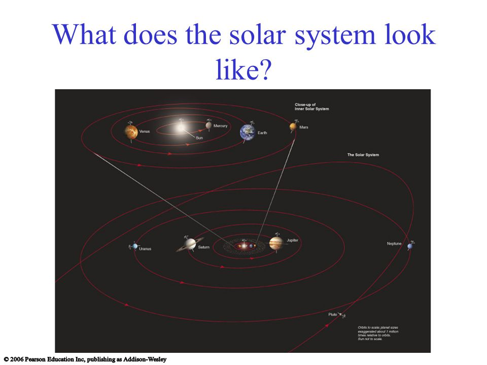 What does the solar system look like