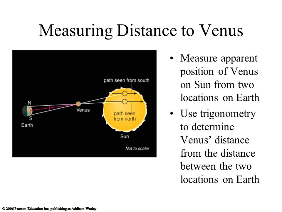 Measuring Distance to Venus Measure apparent position of Venus on Sun from two locations on Earth Use trigonometry to determine Venus' distance from the distance between the two locations on Earth