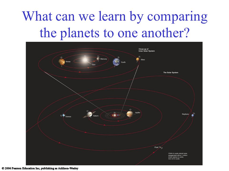 What have we learned.What does the solar system look like.