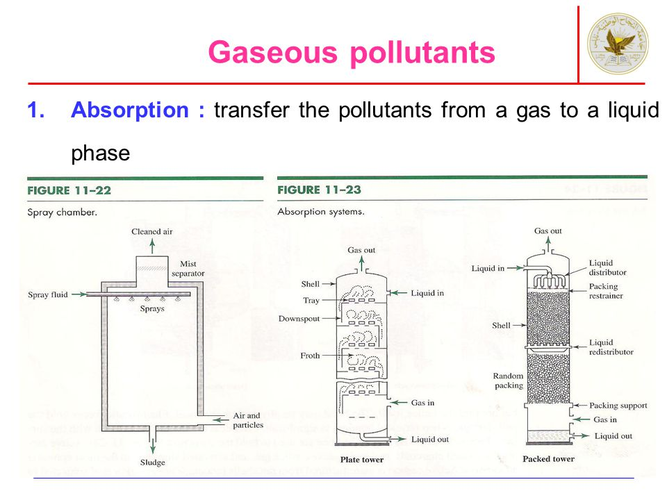 1.Absorption : transfer the pollutants from a gas to a liquid phase Gaseous pollutants