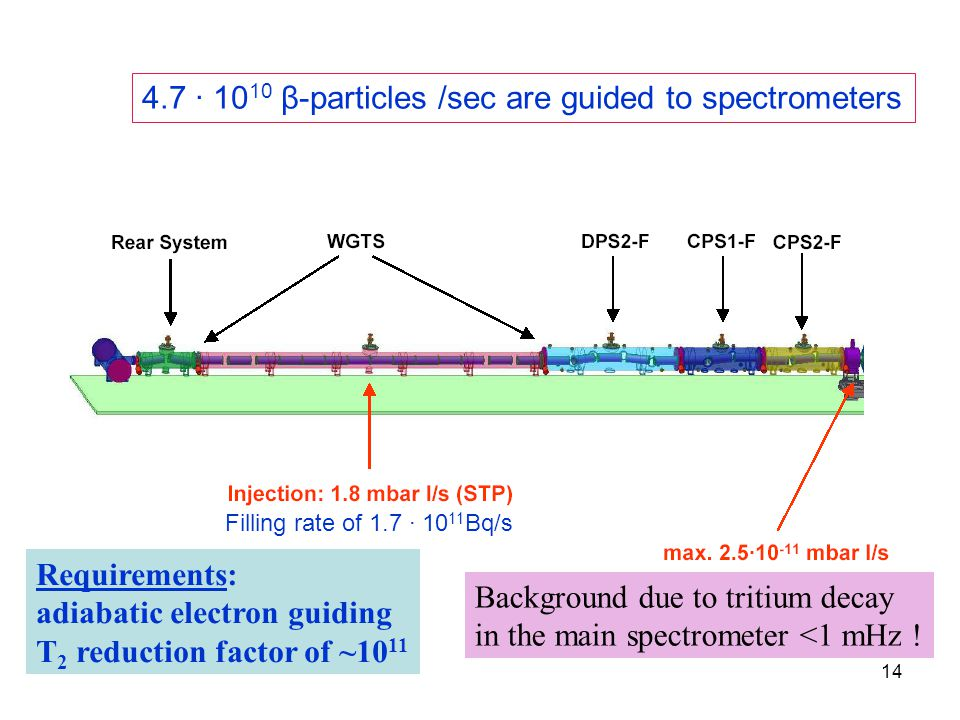 14 Requirements: adiabatic electron guiding T 2 reduction factor of ~10 11 Background due to tritium decay in the main spectrometer <1 mHz ! Filling r