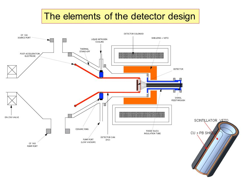 19 CU + PB SHIELD SCINTILLATOR VETO The elements of the detector design
