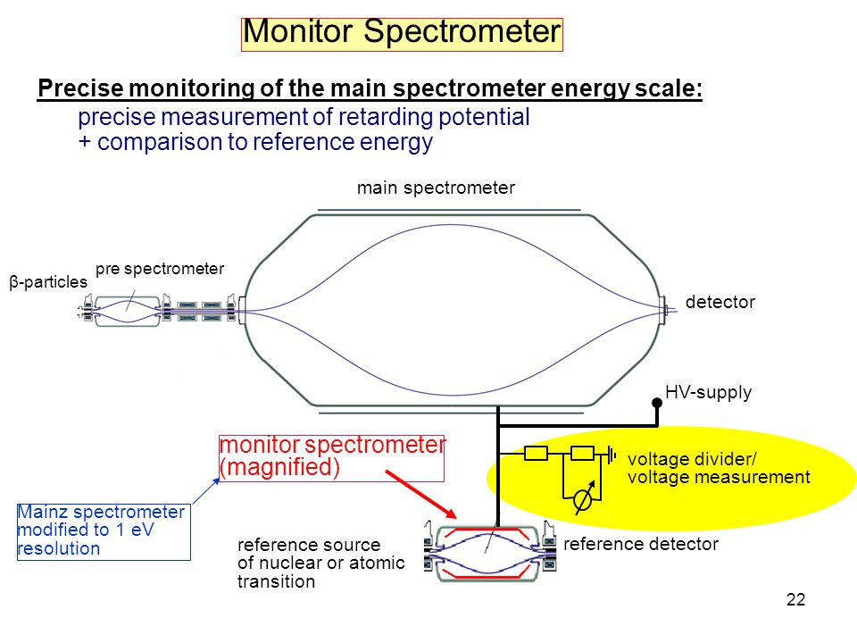 22 Monitor Spectrometer Precise monitoring of the main spectrometer energy scale: precise measurement of retarding potential + comparison to reference