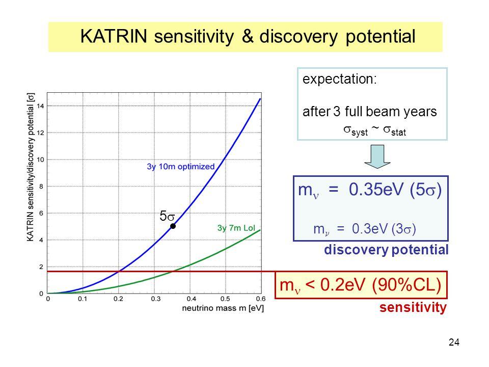 24 55 KATRIN sensitivity & discovery potential m < 0.2eV (90%CL) m = 0.35eV (5  ) m = 0.3eV (3  ) sensitivity discovery potential expectation: aft