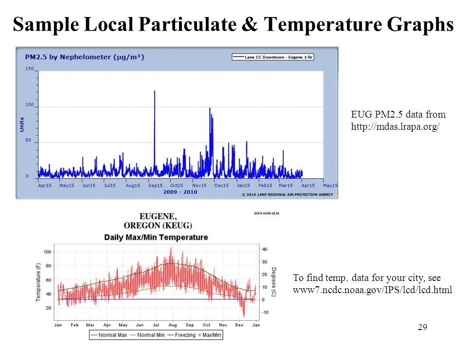 29 Sample Local Particulate & Temperature Graphs To find temp.