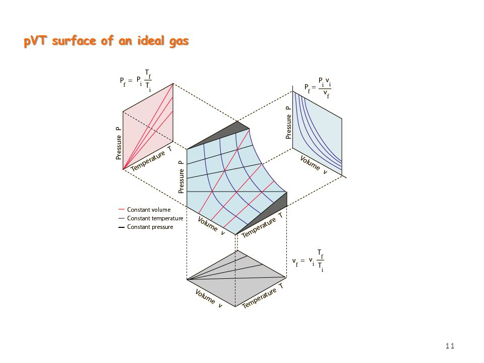 11 pVT surface of an ideal gas