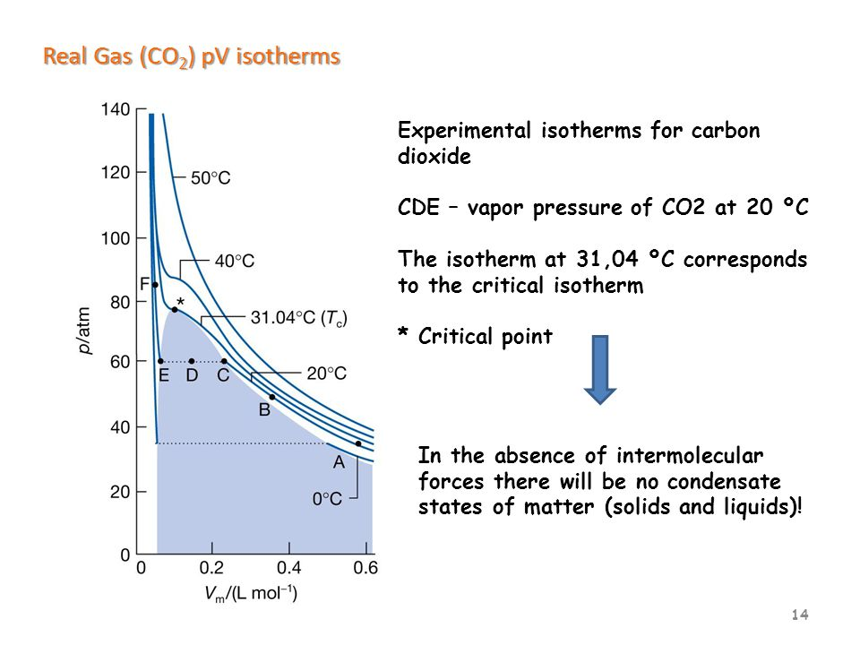 14 Real Gas (CO 2 ) pV isotherms Experimental isotherms for carbon dioxide CDE – vapor pressure of CO2 at 20 ºC The isotherm at 31,04 ºC corresponds to the critical isotherm * Critical point In the absence of intermolecular forces there will be no condensate states of matter (solids and liquids)!