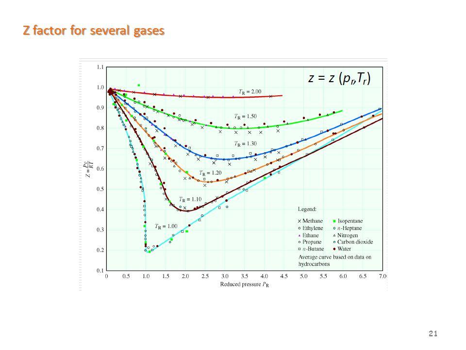 21 Z factor for several gases