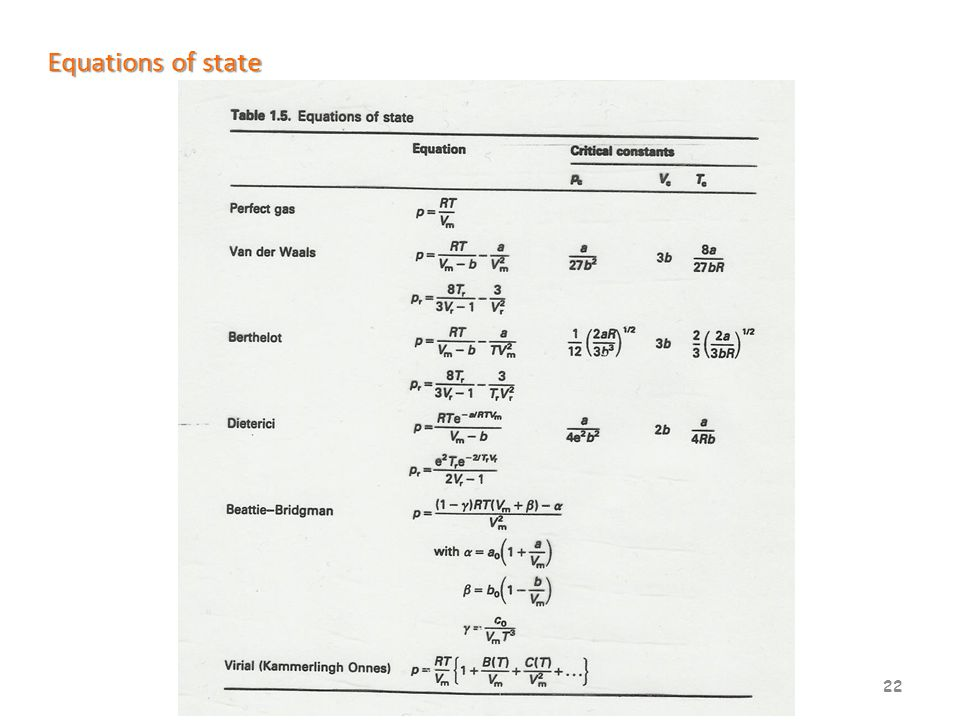 22 Equations of state