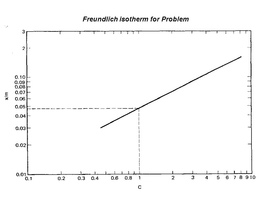 Freundlich isotherm for Problem