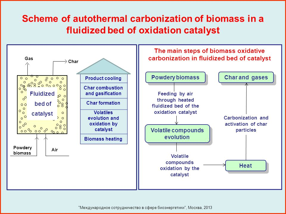 Some advantages of the autothermal carbonization process the process proceeds in autothermal conditions without additional heat supply, resulting in less number of apparatus in technological scheme; the process productivity is higher in comparison with conventional pyrolysis methods owing to fluidized- bed technology; the variation of carbon products structure and properties is possible in broad limits; no pyrolysis tar is formed and gaseous product contain a reduced concentration of harmful compounds.