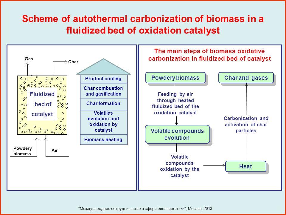 Multistep scheme of lignin hydroliquifaction to green fuels and oxygenates Lignin Phenolic Intermediates Naphthenic fuel additive Aromatic fuel additive Oxygenate fuel additive Base Catalyzed Depolymerization (BCD) Hydrodeoxygenation (HDO) Hydrodeoxygenation (HDO) Selective Hydrogenolysis (HT) Etherification Hydrocracking (HCR) Selective Ring Hydrogenation (SRH) Международное сотрудничество в сфере биоэнергетики , Москва, 2013