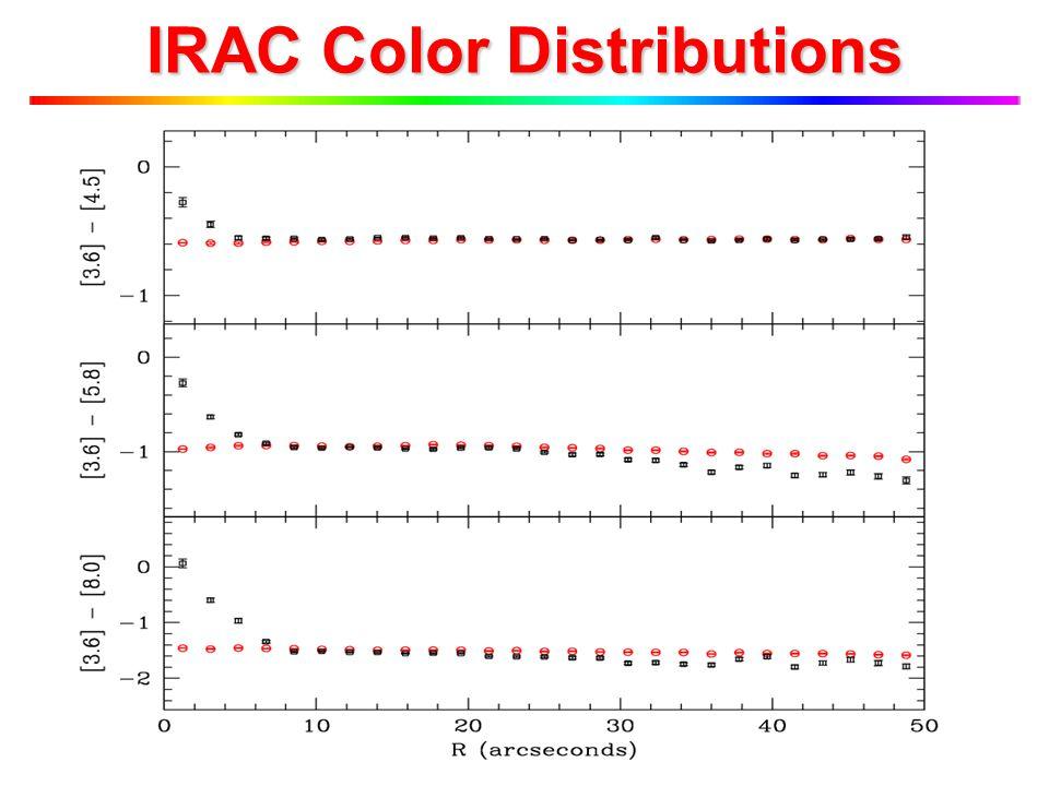 IRAC Color Distributions