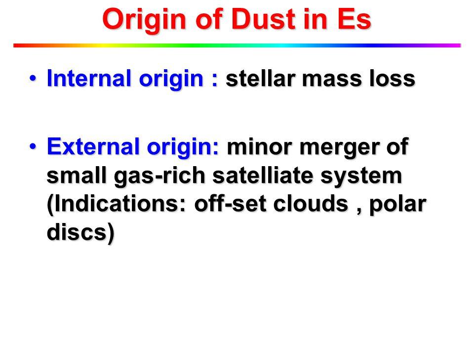 Origin of Dust in Es Internal origin : stellar mass lossInternal origin : stellar mass loss External origin: minor merger of small gas-rich satelliate system (Indications: off-set clouds, polar discs)External origin: minor merger of small gas-rich satelliate system (Indications: off-set clouds, polar discs)