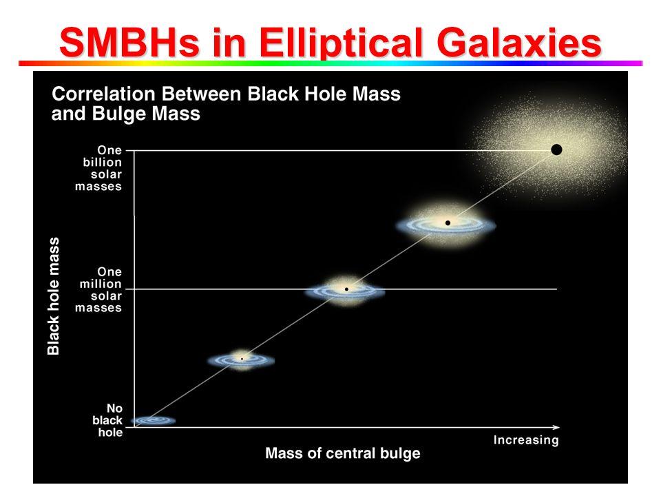 SMBHs in Elliptical Galaxies