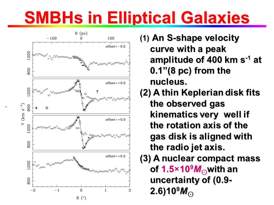 """SMBHs in Elliptical Galaxies (1) An S-shape velocity curve with a peak amplitude of 400 km s -1 at 0.1""""(8 pc) from the nucleus. (2) A thin Keplerian d"""