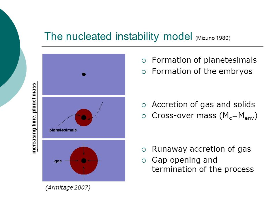 The nucleated instability model (Mizuno 1980)  Formation of planetesimals  Formation of the embryos  Accretion of gas and solids  Cross-over mass (M c =M env )  Runaway accretion of gas  Gap opening and termination of the process (Armitage 2007)