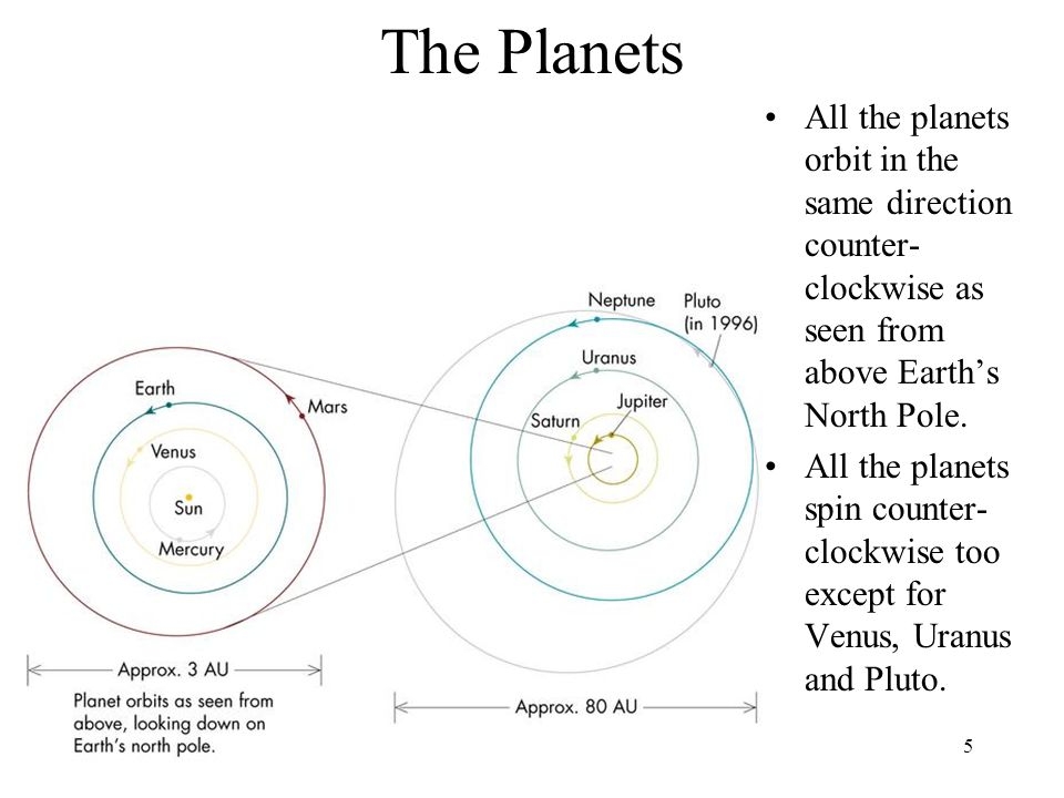 5 The Planets All the planets orbit in the same direction counter- clockwise as seen from above Earth's North Pole. All the planets spin counter- cloc