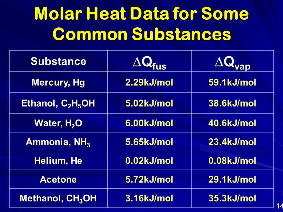 Substance  Q fus  Q vap Mercury, Hg 2.29kJ/mol59.1kJ/mol Ethanol, C 2 H 5 OH 5.02kJ/mol38.6kJ/mol Water, H 2 O 6.00kJ/mol40.6kJ/mol Ammonia, NH 3 5.