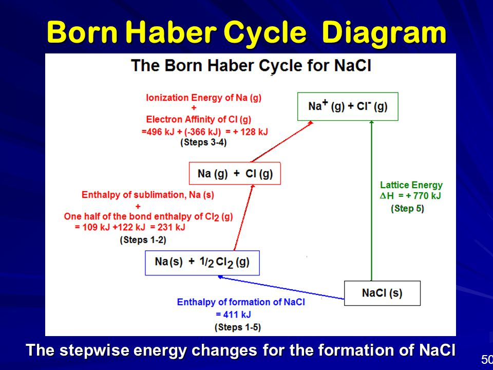 Born Haber Cycle Diagram The stepwise energy changes for the formation of NaCl 50