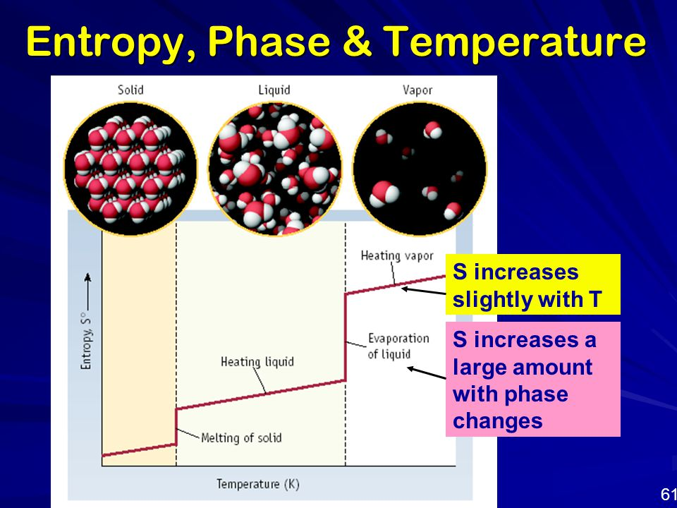 Entropy, Phase & Temperature S increases slightly with T S increases a large amount with phase changes 61