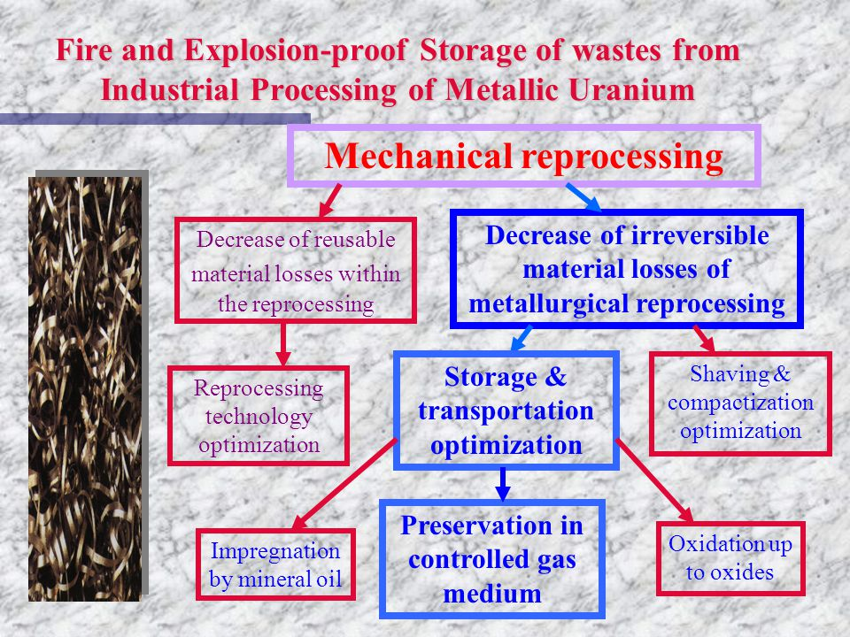 Fire and Explosion-proof Storage of wastes from Industrial Processing of Metallic Uranium Mechanical reprocessing Decrease of irreversible material losses of metallurgical reprocessing Decrease of reusable material losses within the reprocessing Reprocessing technology optimization Shaving & compactization optimization Impregnation by mineral oil Oxidation up to oxides Preservation in controlled gas medium Storage & transportation optimization