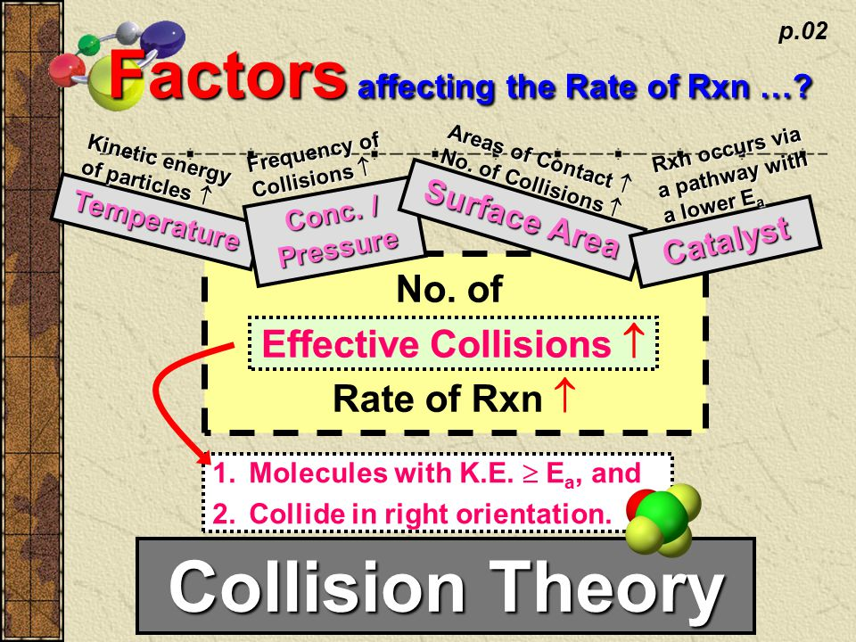 No. of Effective Collisions  Rate of Rxn  p.02 Factors affecting the Rate of Rxn ….
