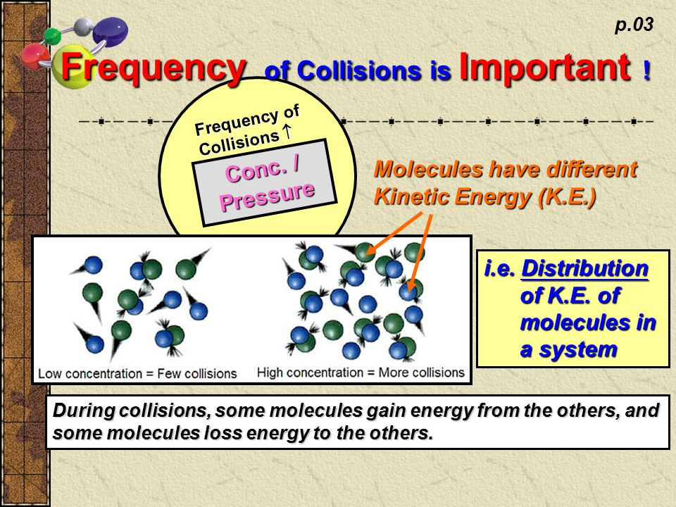 p.03 Conc. / Pressure Frequency of Collisions  Frequency of Collisions is Important .