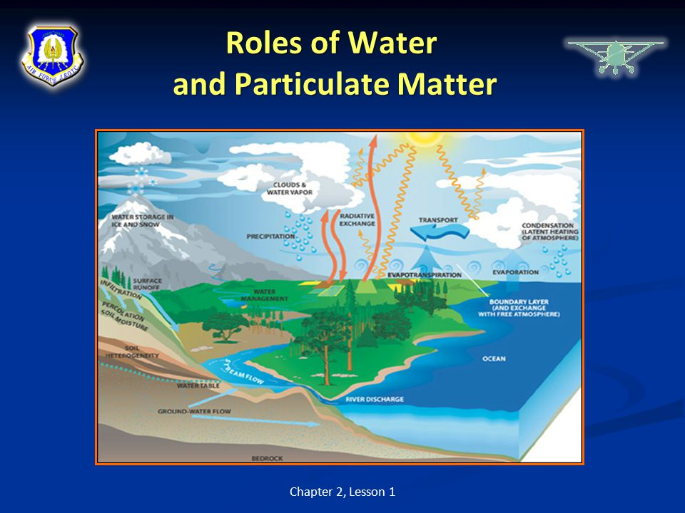 Roles of Water and Particulate Matter Chapter 2, Lesson 1