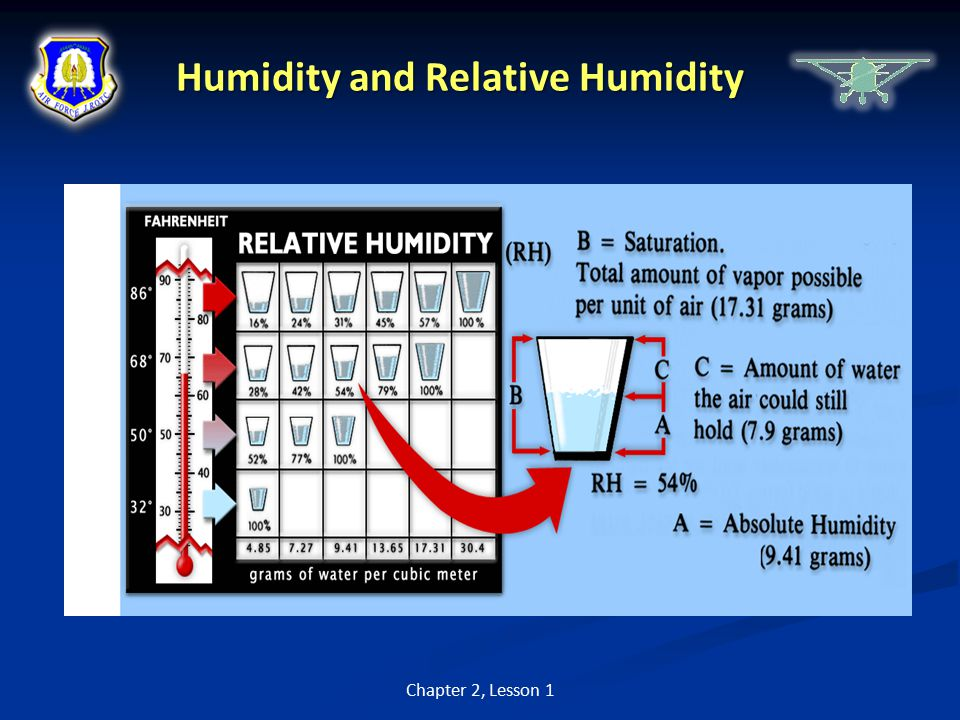 Humidity and Relative Humidity Chapter 2, Lesson 1