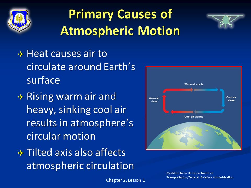 Primary Causes of Atmospheric Motion  Heat causes air to circulate around Earth's surface  Rising warm air and heavy, sinking cool air results in atmosphere's circular motion  Tilted axis also affects atmospheric circulation Chapter 2, Lesson 1 Modified from US Department of Transportation/Federal Aviation Administration.