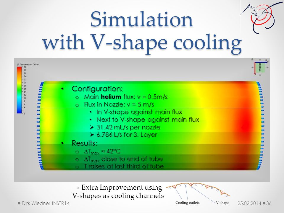 Simulation with V-shape cooling 25.02.2014Dirk Wiedner INSTR14 36 Configuration: Configuration: o Main helium flux: v = 0.5m/s o Flux in Nozzle: v = 5 m/s In V-shape against main flux In V-shape against main flux Next to V-shape against main flux Next to V-shape against main flux  31.42 mL/s per nozzle  6.786 L/s for 3.