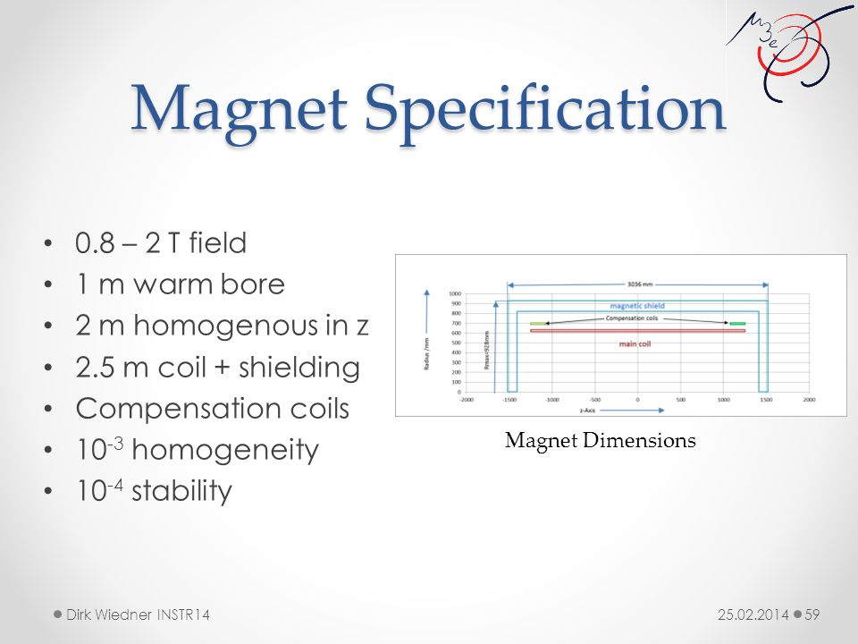 Magnet Specification 25.02.2014Dirk Wiedner INSTR14 59 0.8 – 2 T field 1 m warm bore 2 m homogenous in z 2.5 m coil + shielding Compensation coils 10