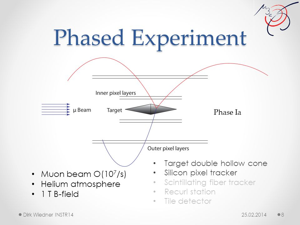 Phased Experiment 25.02.2014Dirk Wiedner INSTR14 8 Target double hollow cone Silicon pixel tracker Scintillating fiber tracker Recurl station Tile detector Muon beam O(10 7 /s) Helium atmosphere 1 T B-field Phase Ia