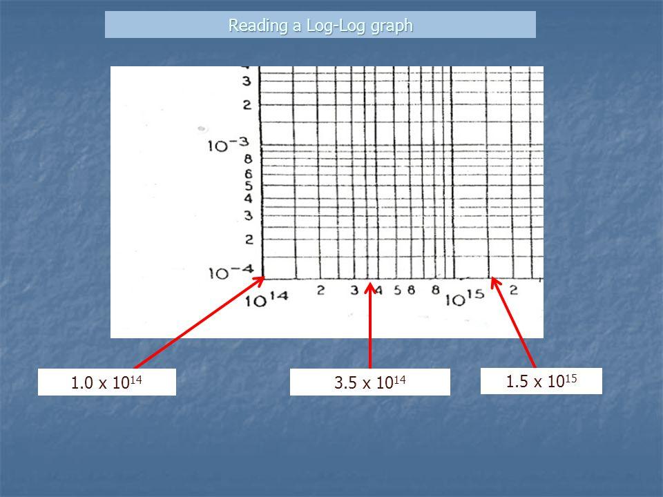 Reading a Log-Log graph 1.0 x 10 14 1.5 x 10 15 3.5 x 10 14