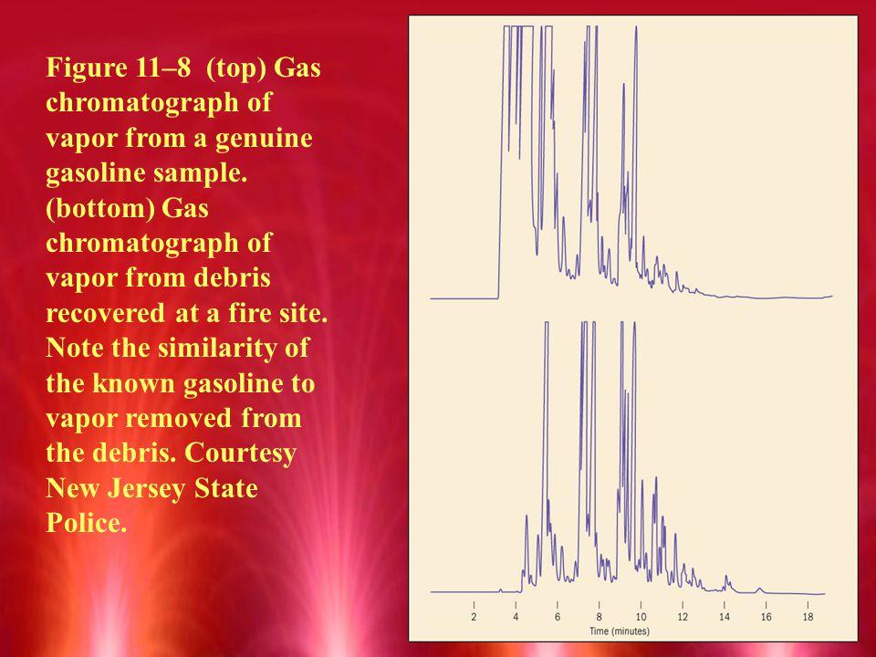 Figure 11–8 (top) Gas chromatograph of vapor from a genuine gasoline sample.