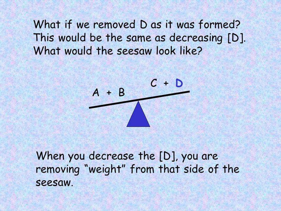 A + B C + D A + B C + D Caused by increasing [A]. Shift RIGHT to regain equilibrium.