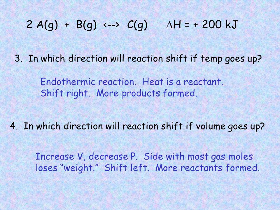2 A(g) + B(g) C(g)  H = + 200 kJ Increase [A], shift right.