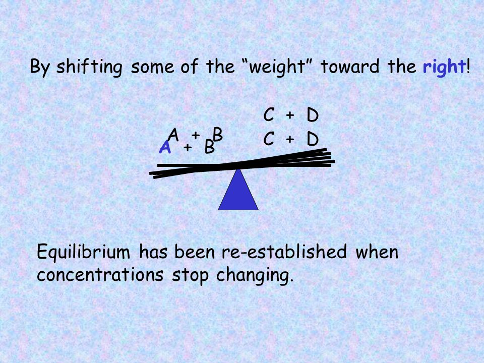 What if we removed D as it was formed.This would be the same as decreasing [D].