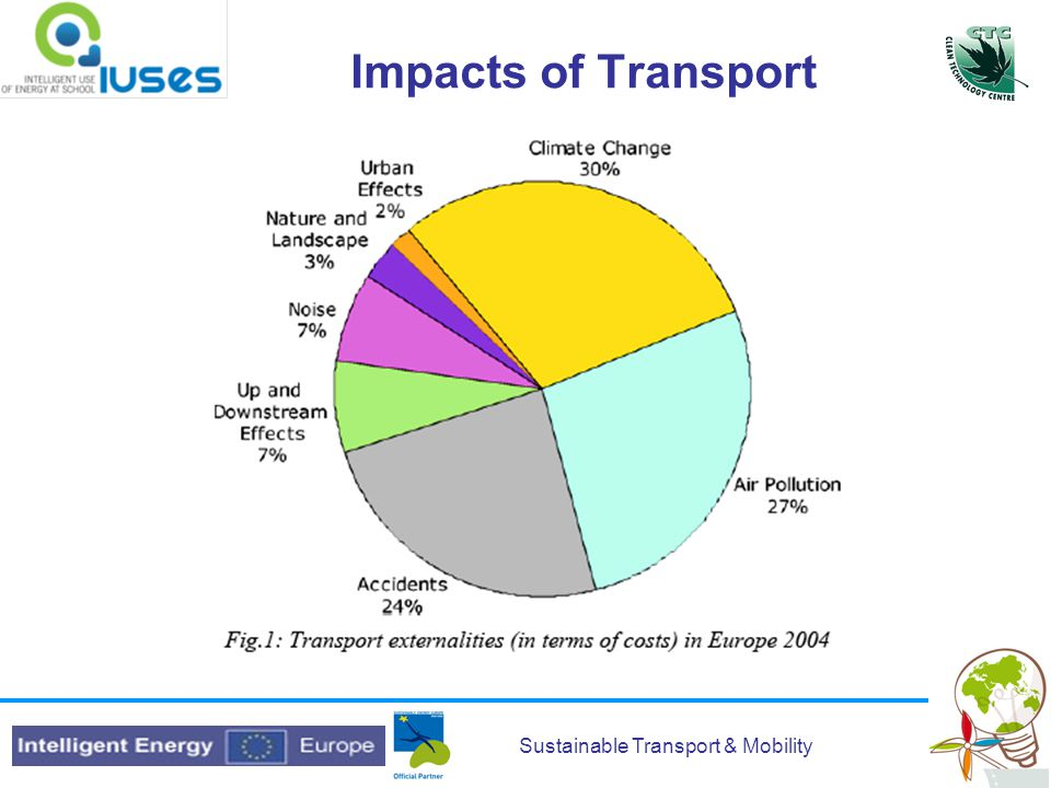 Sustainable Transport & Mobility European Greenhouse Gas Emissions