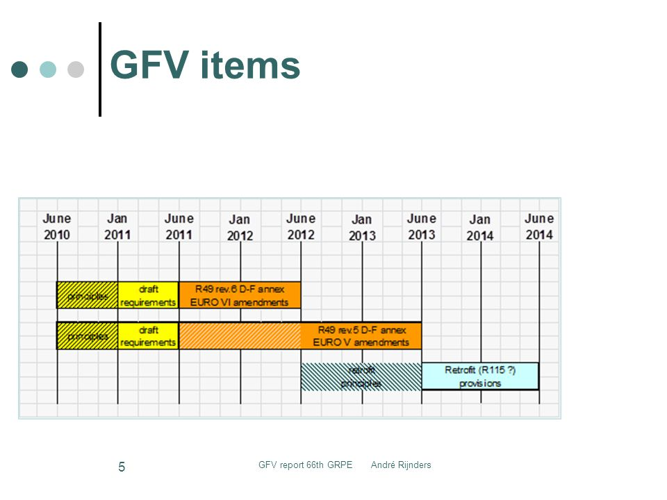 GFV items GFV report 66th GRPE André Rijnders 5