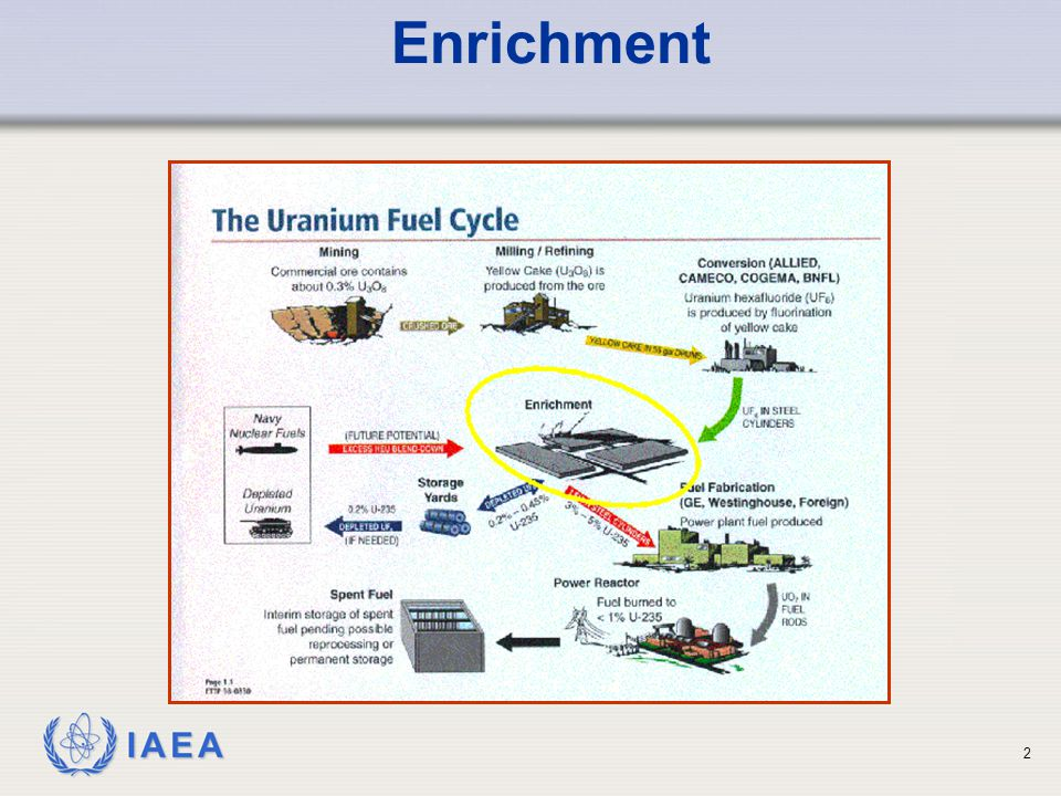 IAEA Enrichment 2