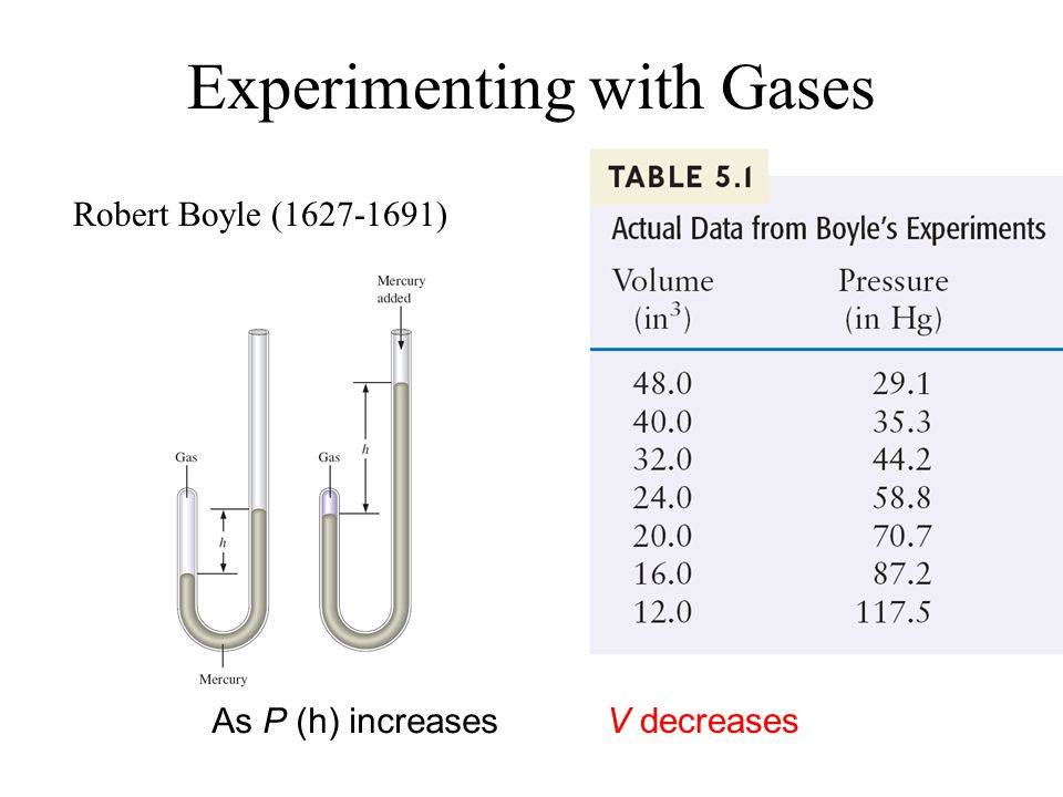 Experimenting with Gases As P (h) increases V decreases Robert Boyle (1627-1691)
