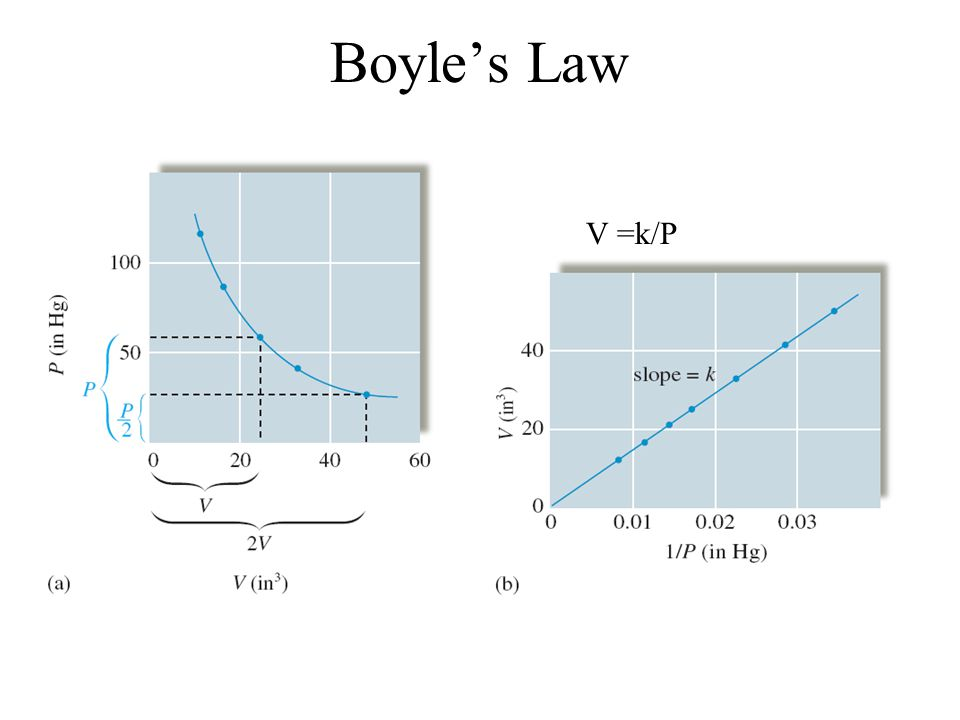 Boyle's Law P  1/V, when one sample is kept at constant temperature Acts as an Ideal Gas