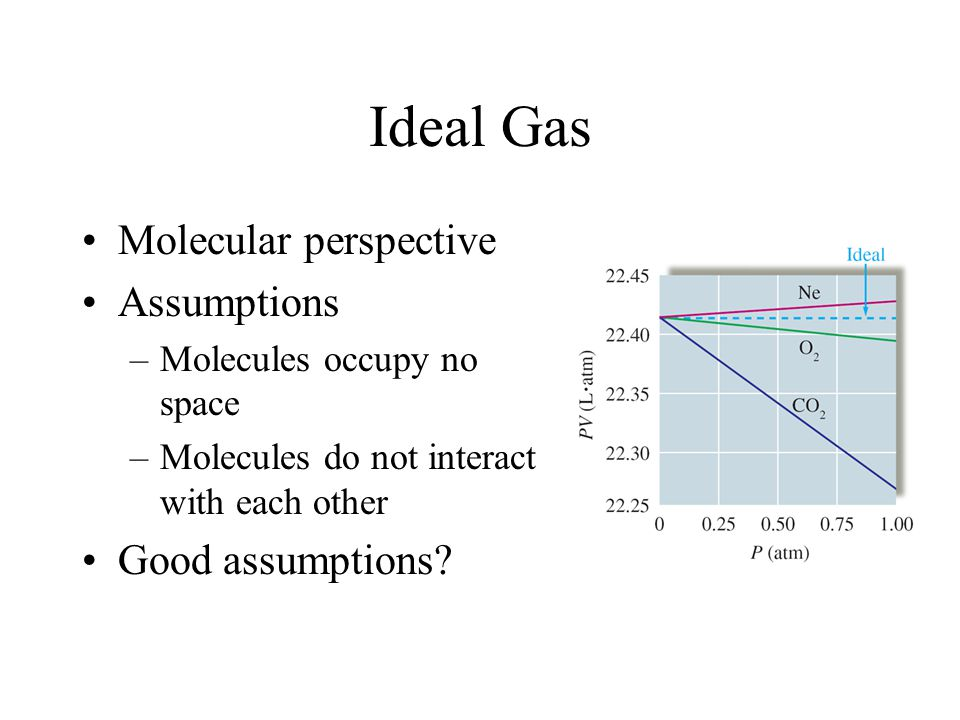 Ideal Gas Molecular perspective Assumptions –Molecules occupy no space –Molecules do not interact with each other Good assumptions?